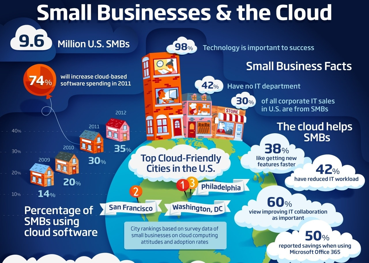 it network support why the options have never been better for small medium business smb