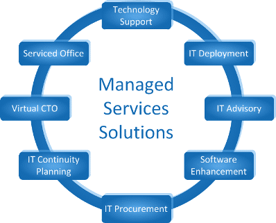 utilizing a managed service provider for it support is the right move for small businesses